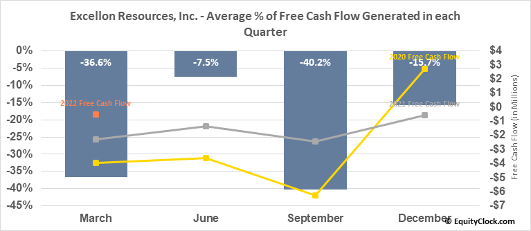 Excellon Resources, Inc. (TSE:EXN.TO) Free Cash Flow Seasonality