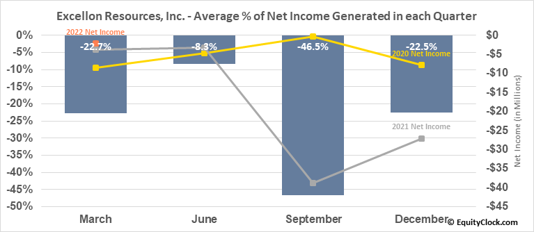 Excellon Resources, Inc. (TSE:EXN.TO) Net Income Seasonality