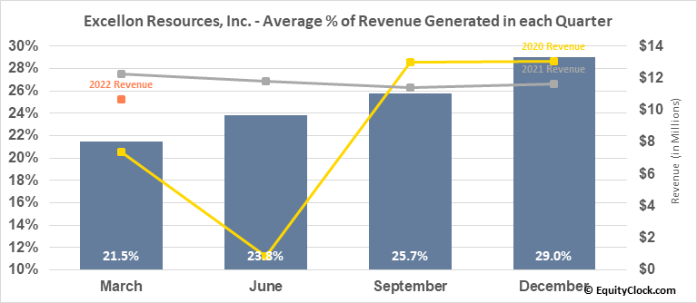 Excellon Resources, Inc. (TSE:EXN.TO) Revenue Seasonality