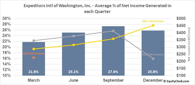 Expeditors Intl of Washington, Inc. (NASD:EXPD) Net Income Seasonality