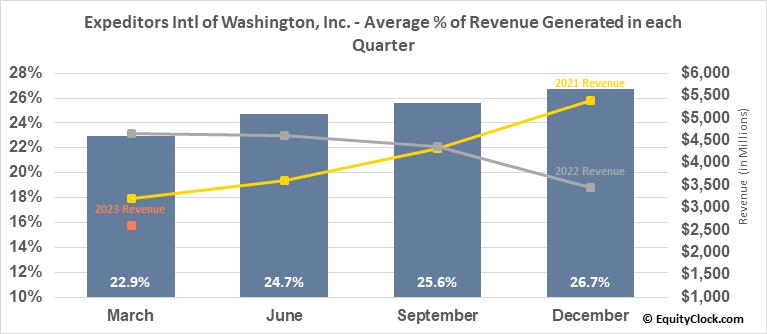 Expeditors Intl of Washington, Inc. (NASD:EXPD) Revenue Seasonality