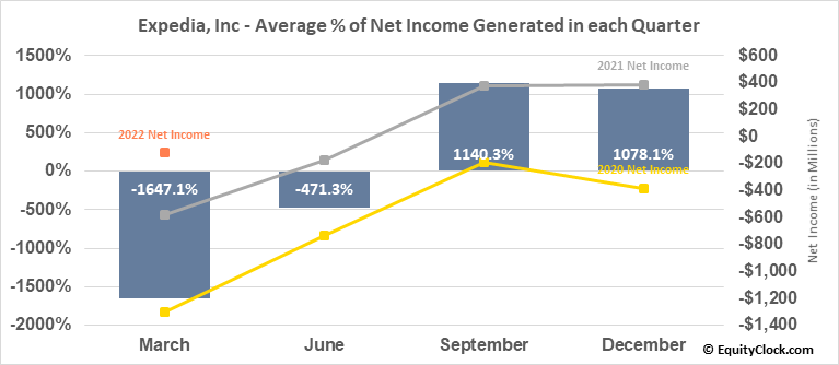 Expedia, Inc (NASD:EXPE) Net Income Seasonality