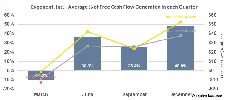 Exponent, Inc. (NASD:EXPO) Free Cash Flow Seasonality