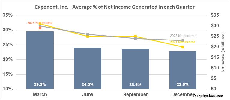 Exponent, Inc. (NASD:EXPO) Net Income Seasonality