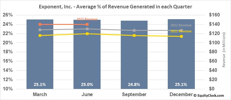 Exponent, Inc. (NASD:EXPO) Revenue Seasonality