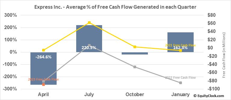 Express Inc. (NYSE:EXPR) Free Cash Flow Seasonality
