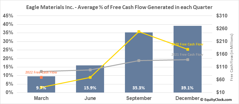 Eagle Materials Inc. (NYSE:EXP) Free Cash Flow Seasonality