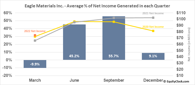 Eagle Materials Inc. (NYSE:EXP) Net Income Seasonality