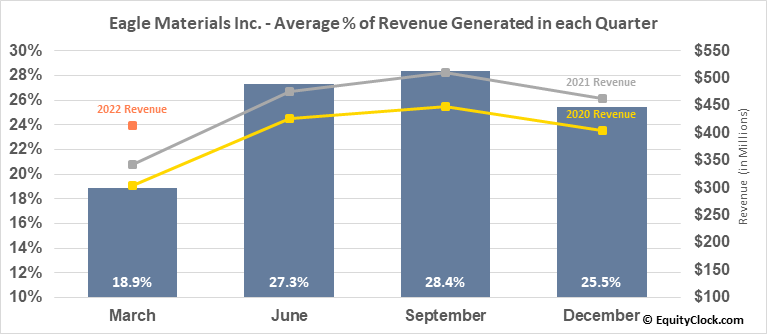 Eagle Materials Inc. (NYSE:EXP) Revenue Seasonality