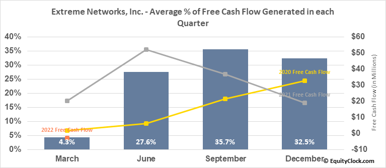Extreme Networks, Inc. (NASD:EXTR) Free Cash Flow Seasonality