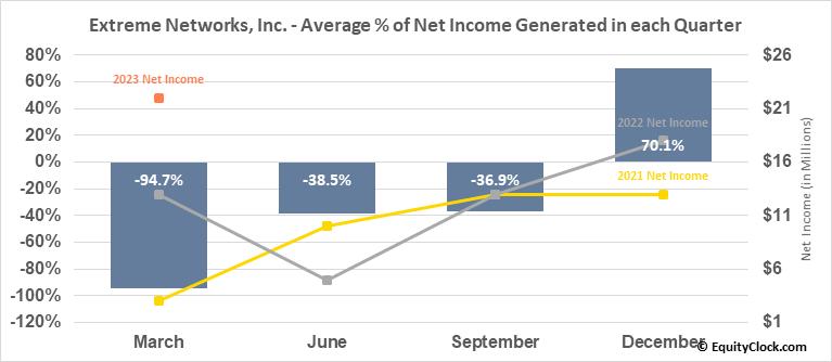 Extreme Networks, Inc. (NASD:EXTR) Net Income Seasonality