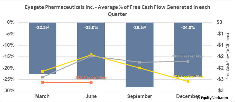 Eyegate Pharmaceuticals Inc. (NASD:EYEG) Free Cash Flow Seasonality