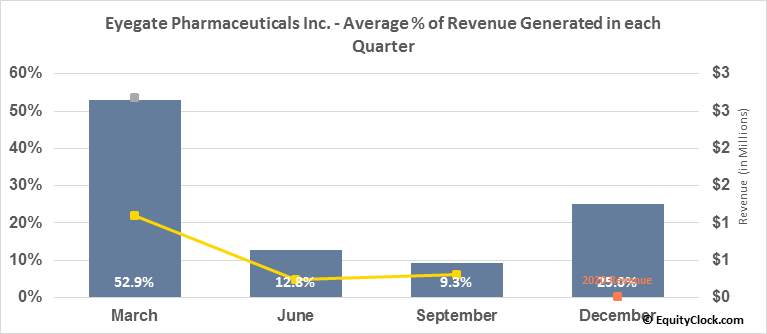 Eyegate Pharmaceuticals Inc. (NASD:EYEG) Revenue Seasonality
