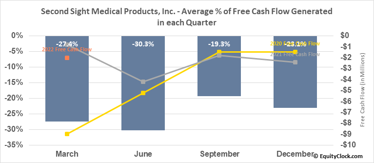 Second Sight Medical Products, Inc. (NASD:EYES) Free Cash Flow Seasonality