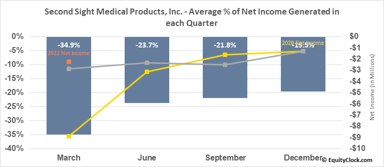Second Sight Medical Products, Inc. (NASD:EYES) Net Income Seasonality