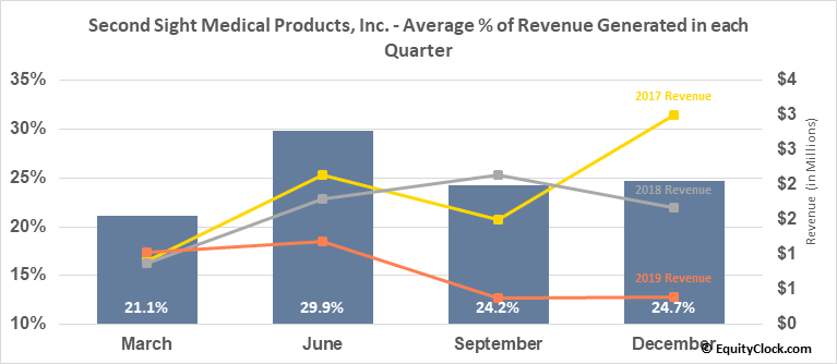 Second Sight Medical Products, Inc. (NASD:EYES) Revenue Seasonality