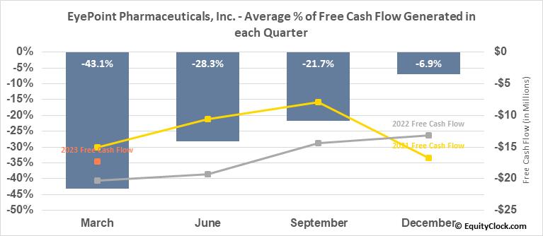 EyePoint Pharmaceuticals, Inc. (NASD:EYPT) Free Cash Flow Seasonality