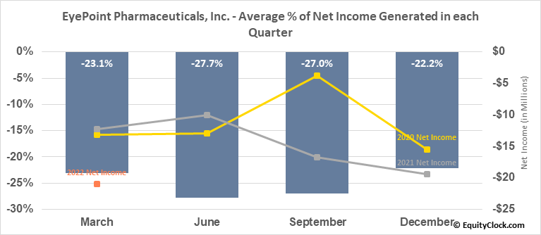 EyePoint Pharmaceuticals, Inc. (NASD:EYPT) Net Income Seasonality
