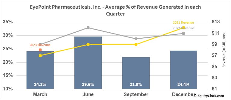 EyePoint Pharmaceuticals, Inc. (NASD:EYPT) Revenue Seasonality