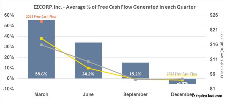 EZCORP, Inc. (NASD:EZPW) Free Cash Flow Seasonality