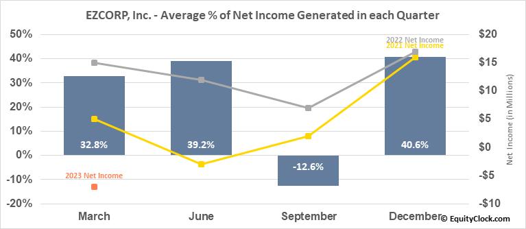 EZCORP, Inc. (NASD:EZPW) Net Income Seasonality