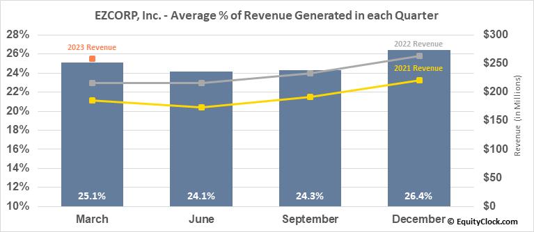 EZCORP, Inc. (NASD:EZPW) Revenue Seasonality
