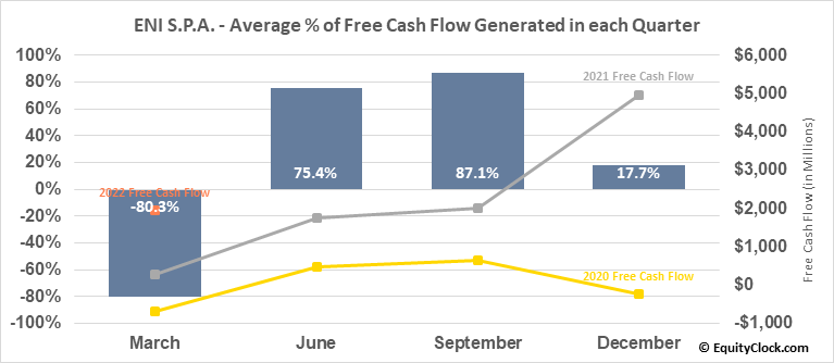 ENI S.P.A. (NYSE:E) Free Cash Flow Seasonality