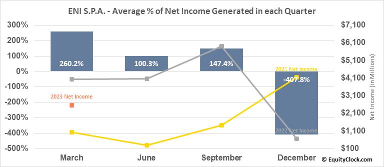 ENI S.P.A. (NYSE:E) Net Income Seasonality