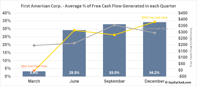 First American Corp. (NYSE:FAF) Free Cash Flow Seasonality