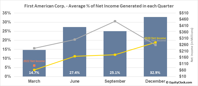 First American Corp. (NYSE:FAF) Net Income Seasonality
