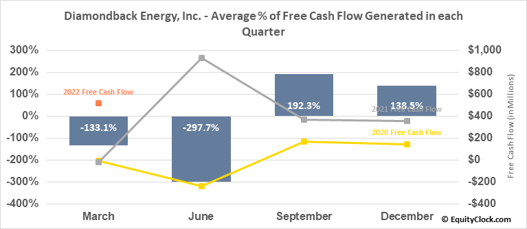 Diamondback Energy, Inc. (NASD:FANG) Free Cash Flow Seasonality