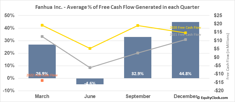 Fanhua Inc. (NASD:FANH) Free Cash Flow Seasonality