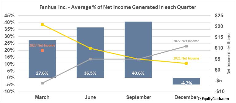 Fanhua Inc. (NASD:FANH) Net Income Seasonality