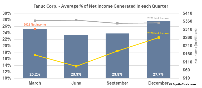Fanuc Corp. (OTCMKT:FANUY) Net Income Seasonality