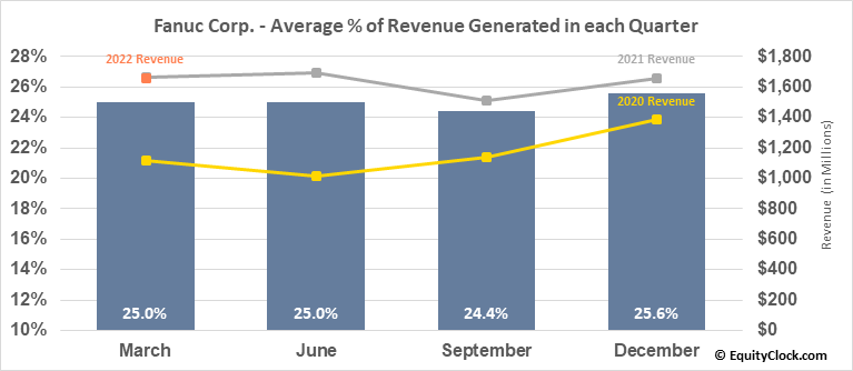 Fanuc Corp. (OTCMKT:FANUY) Revenue Seasonality