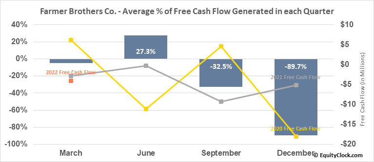 Farmer Brothers Co. (NASD:FARM) Free Cash Flow Seasonality