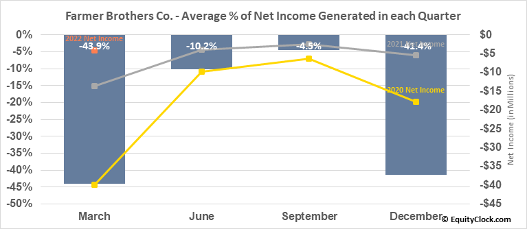 Farmer Brothers Co. (NASD:FARM) Net Income Seasonality
