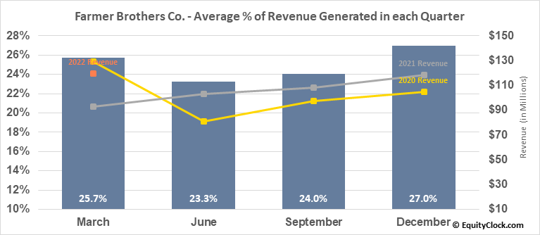 Farmer Brothers Co. (NASD:FARM) Revenue Seasonality