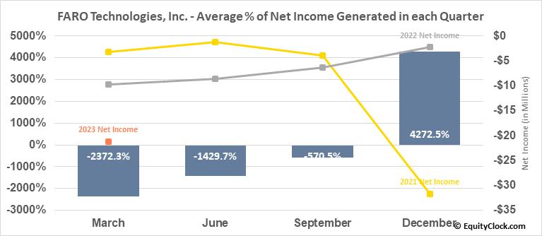 FARO Technologies, Inc. (NASD:FARO) Net Income Seasonality