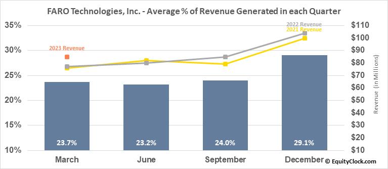 FARO Technologies, Inc. (NASD:FARO) Revenue Seasonality