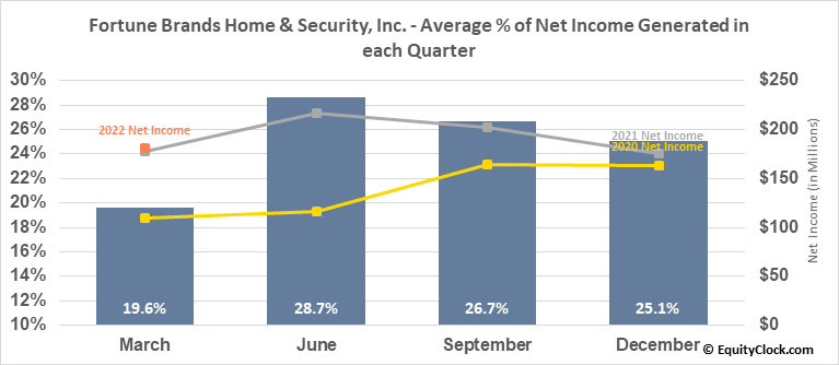 Fortune Brands Home & Security, Inc. (NYSE:FBHS) Net Income Seasonality