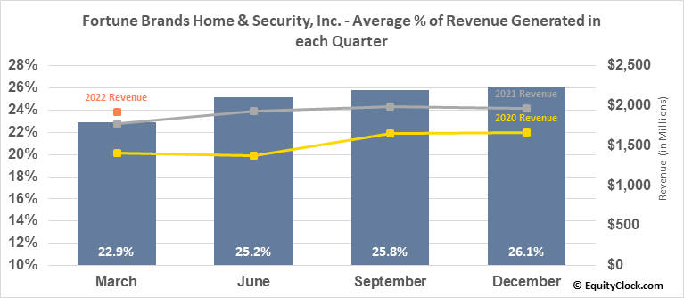 Fortune Brands Home & Security, Inc. (NYSE:FBHS) Revenue Seasonality