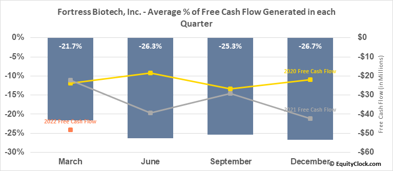 Fortress Biotech, Inc. (NASD:FBIO) Free Cash Flow Seasonality