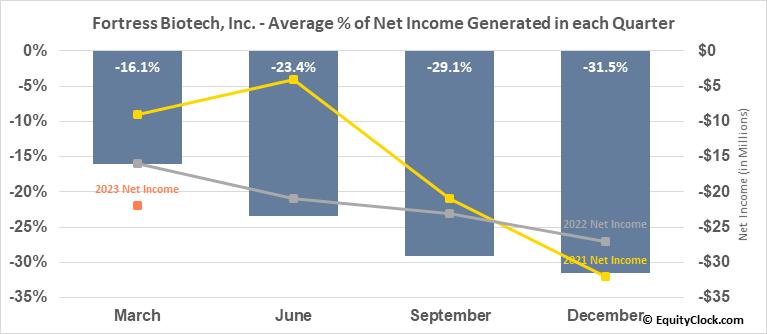 Fortress Biotech, Inc. (NASD:FBIO) Net Income Seasonality
