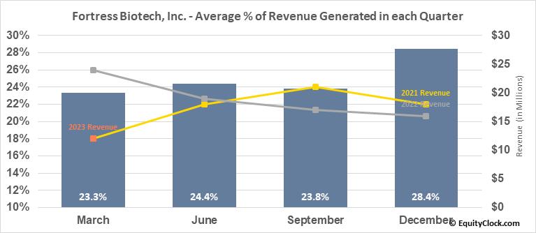 Fortress Biotech, Inc. (NASD:FBIO) Revenue Seasonality