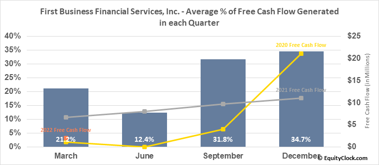 First Business Financial Services, Inc. (NASD:FBIZ) Free Cash Flow Seasonality