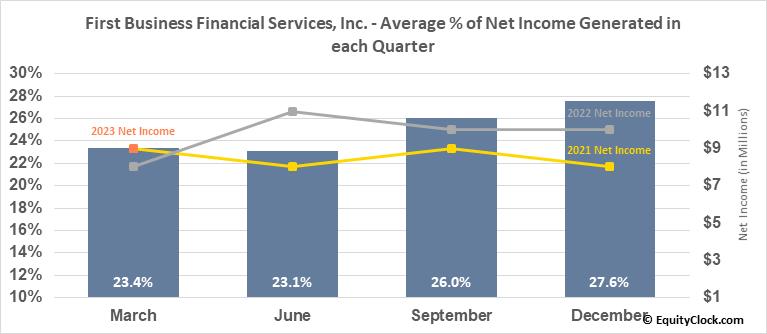 First Business Financial Services, Inc. (NASD:FBIZ) Net Income Seasonality
