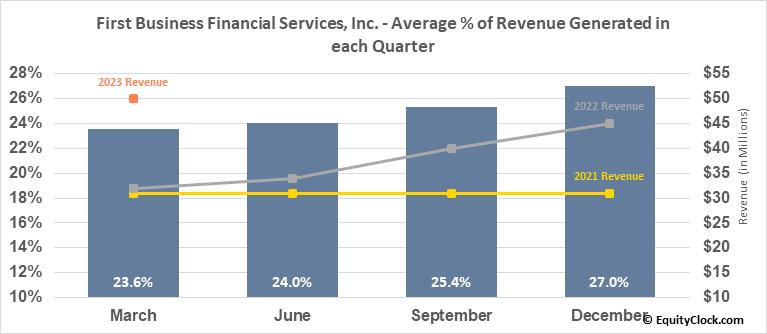First Business Financial Services, Inc. (NASD:FBIZ) Revenue Seasonality