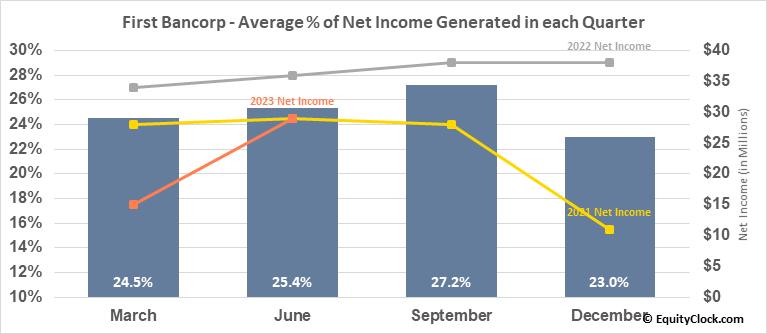 First Bancorp (NASD:FBNC) Net Income Seasonality