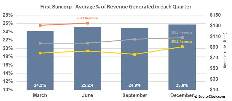 First Bancorp (NASD:FBNC) Revenue Seasonality